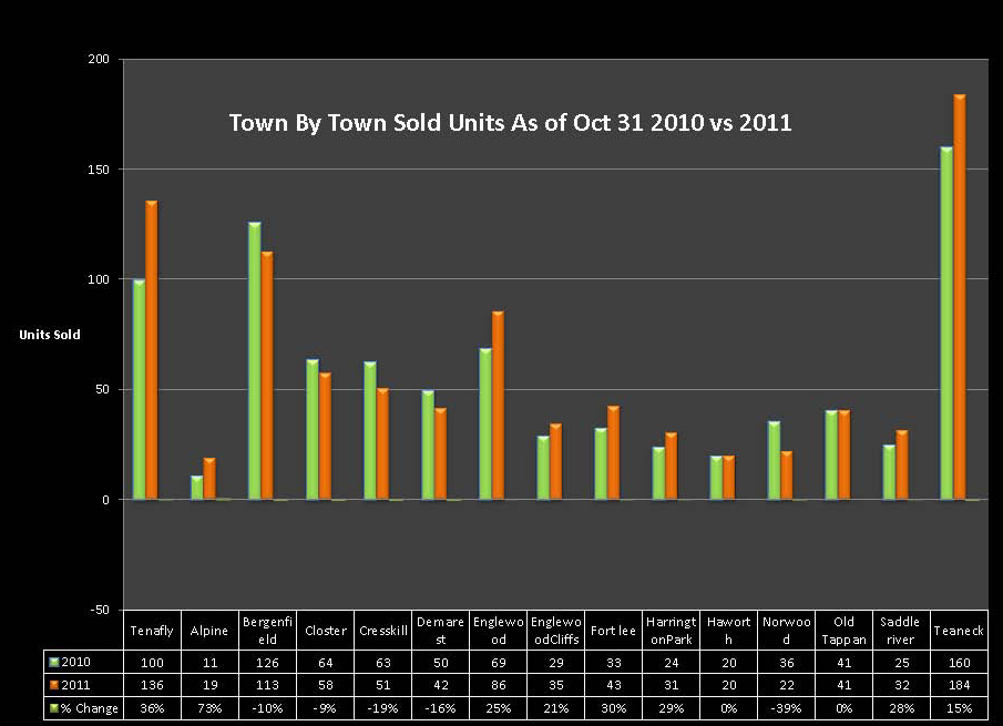 Sales in Select Towns In Bergen County