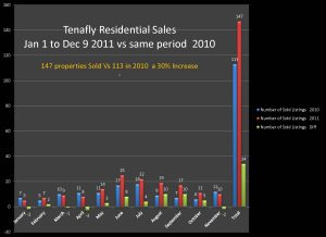 Tenafly Real Estate Market Continues Strong