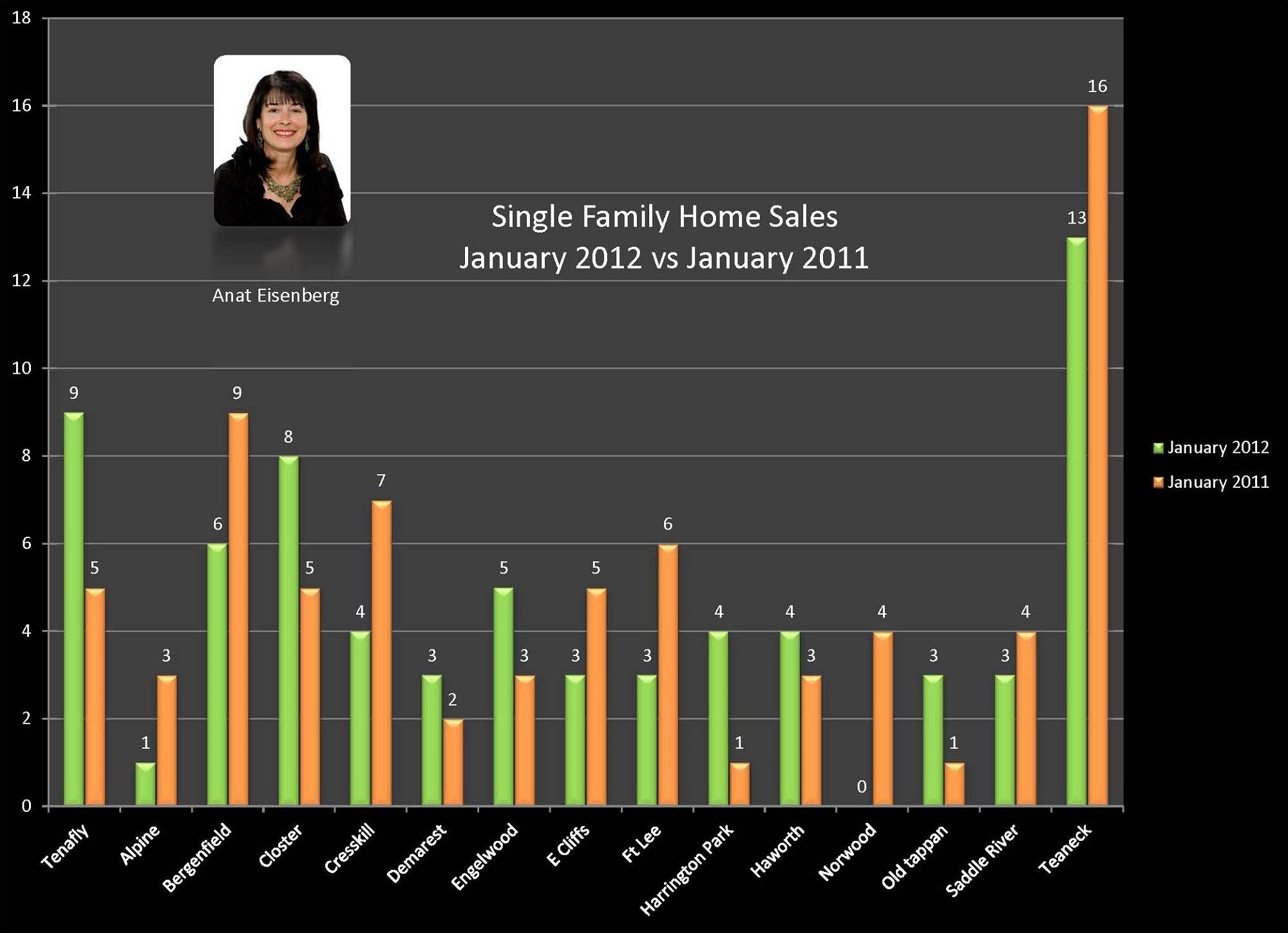 Single Family Sales  Jan 2012 vs Jan 2011