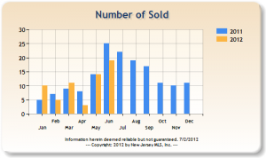 Tenafly Residential Sales At Year's Mid Point