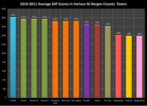 2010-11 Average SAT Scores in Select Bergen County Towns