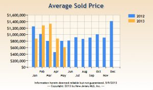 Tenafly Residential Sales Show Price Increases….