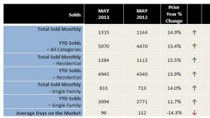 Bergen County NJ Real Estate Market Update