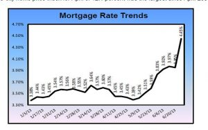 Rising Mortgage Rates Instill A Sense of Urgency In Bergen County & Tenafly Buyers