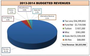 Tenafly Public School Budget 2013-2014