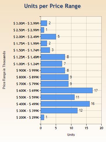 Sales by Price Range 1.1.12-8.31.12