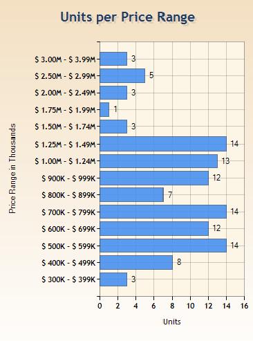 Sales by Price Range 1.1.13 - 8.31.13