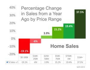 Bergen County Residnetial Sales Up 42%Vs Same Period Last Year – See Where the Action is