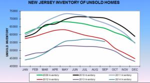 NJ Inventory
