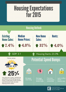Housing Expectation For 2015
