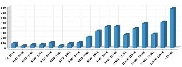 Tenafly Graph