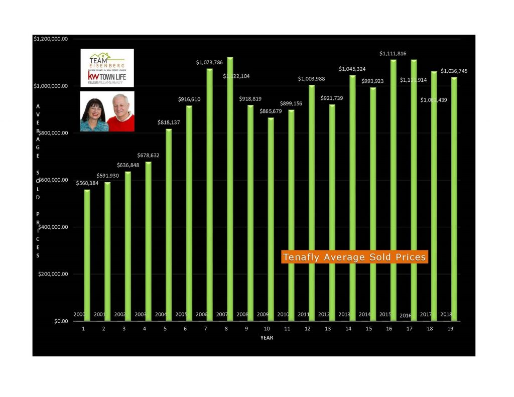 Tenafly Average Sold Prices 2000-2018