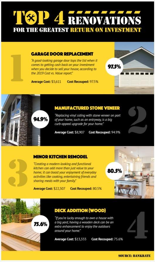 Top 4 Renovations for the Greatest Return on Investment! | Team Eisenberg
