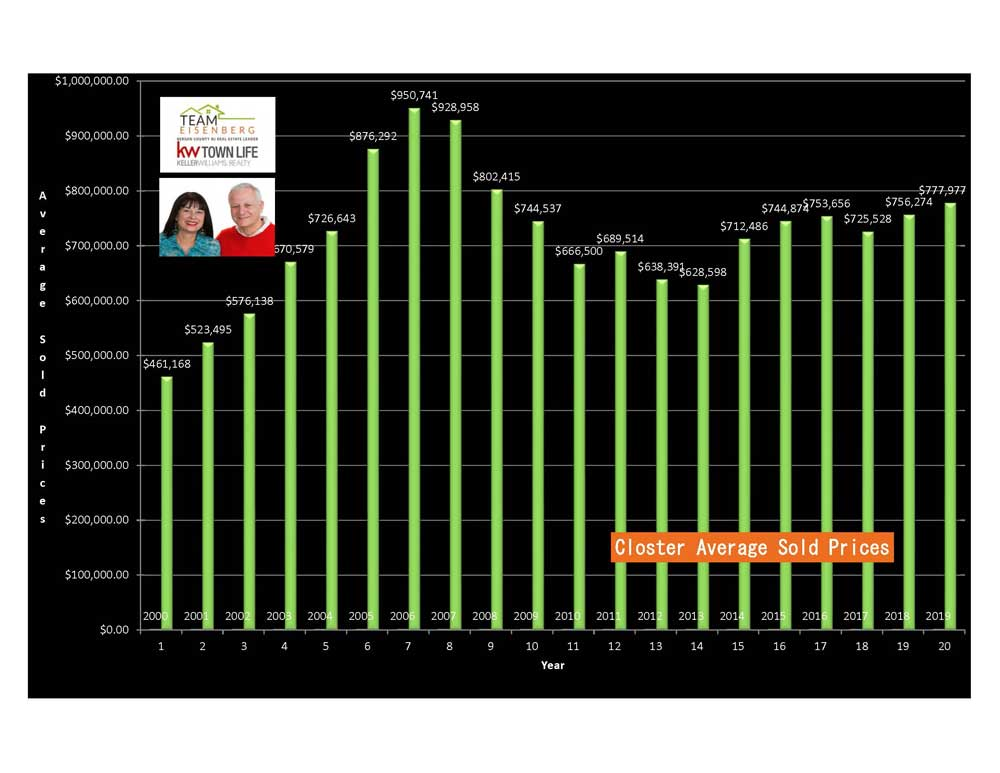 Closter Average Sold Prices 2000-2019