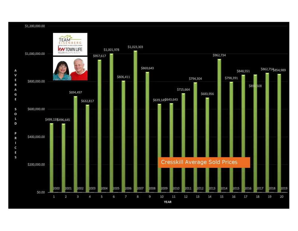 Cresskill Average Sold Prices 2000-2019