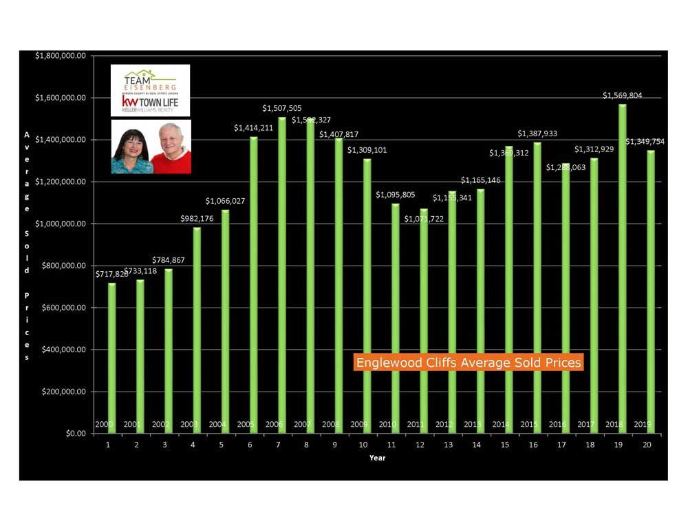 ECliffs Average Sold Prices 2000-2019