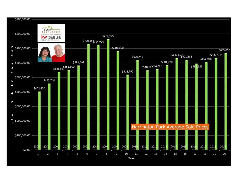 Harrington Park Average Sold Prices 2000-2019