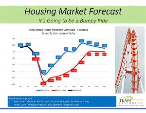 Real Estate Spring Season in 2020 Will Probably Be June, July August