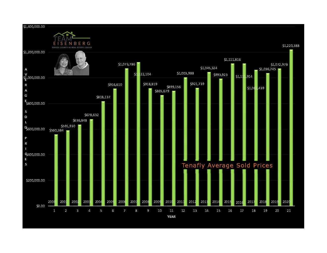 Tenafly   Average Sold Prices   2000-2020