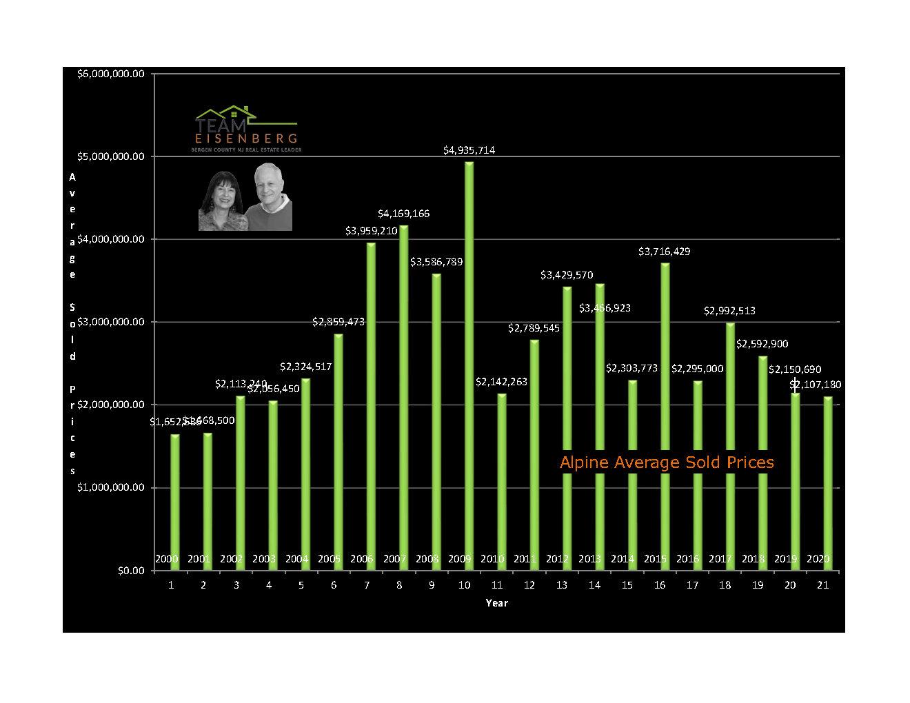 Alpine | Average Sold Prices | 2000-2020