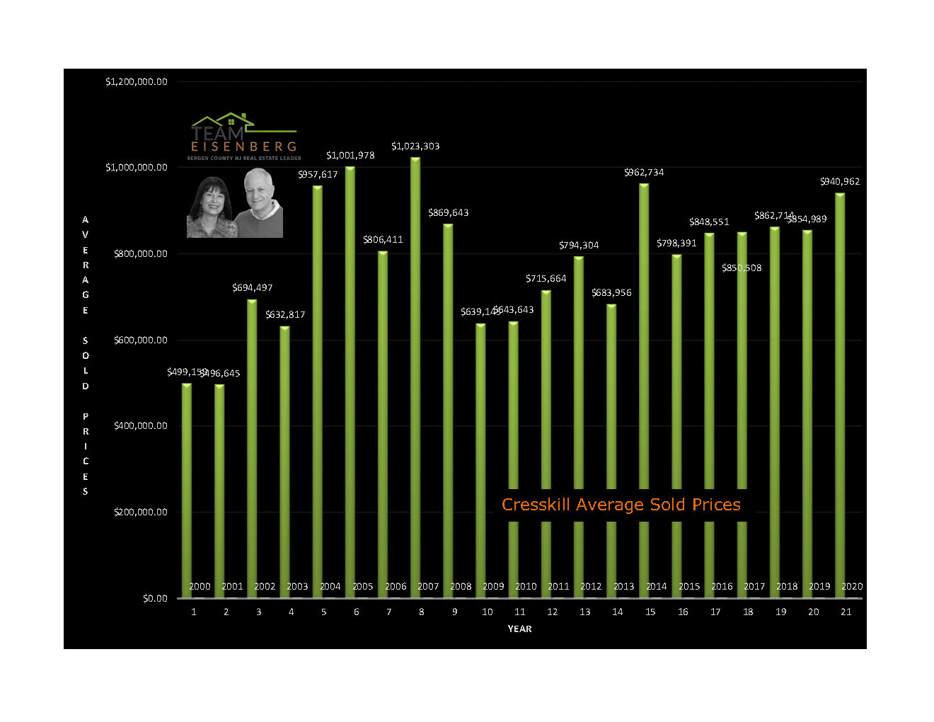 Cresskill | Average Sold Prices | 2000-2020