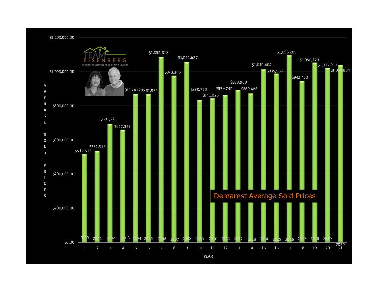 Demarest   Average Sold Prices   2000-2020