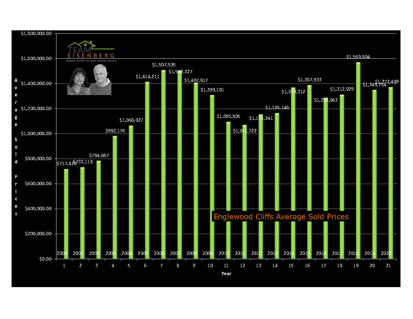 Englewood Cliffs | Average Sold Prices | 2000-2020