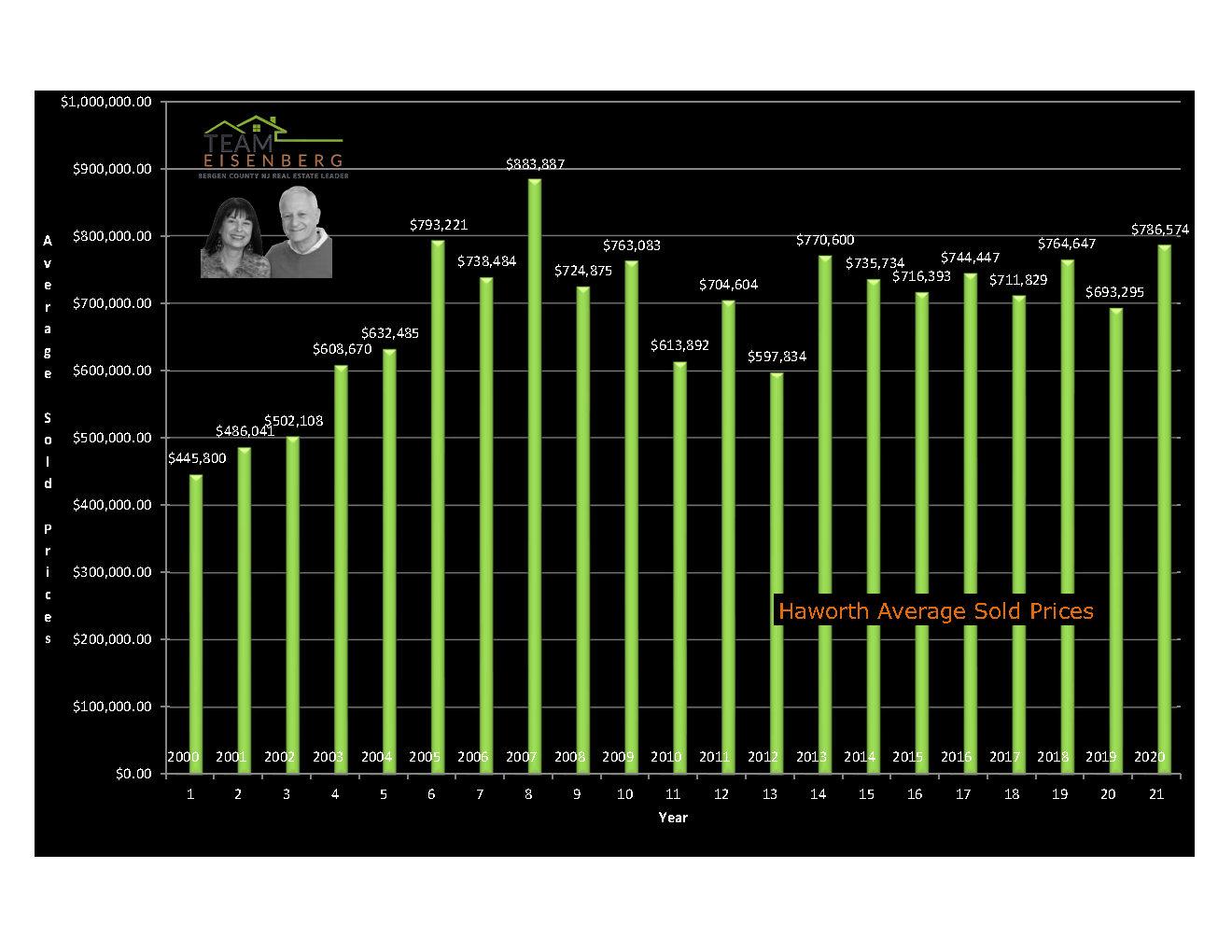 Haworth | Average Sold Prces | 2000-2020